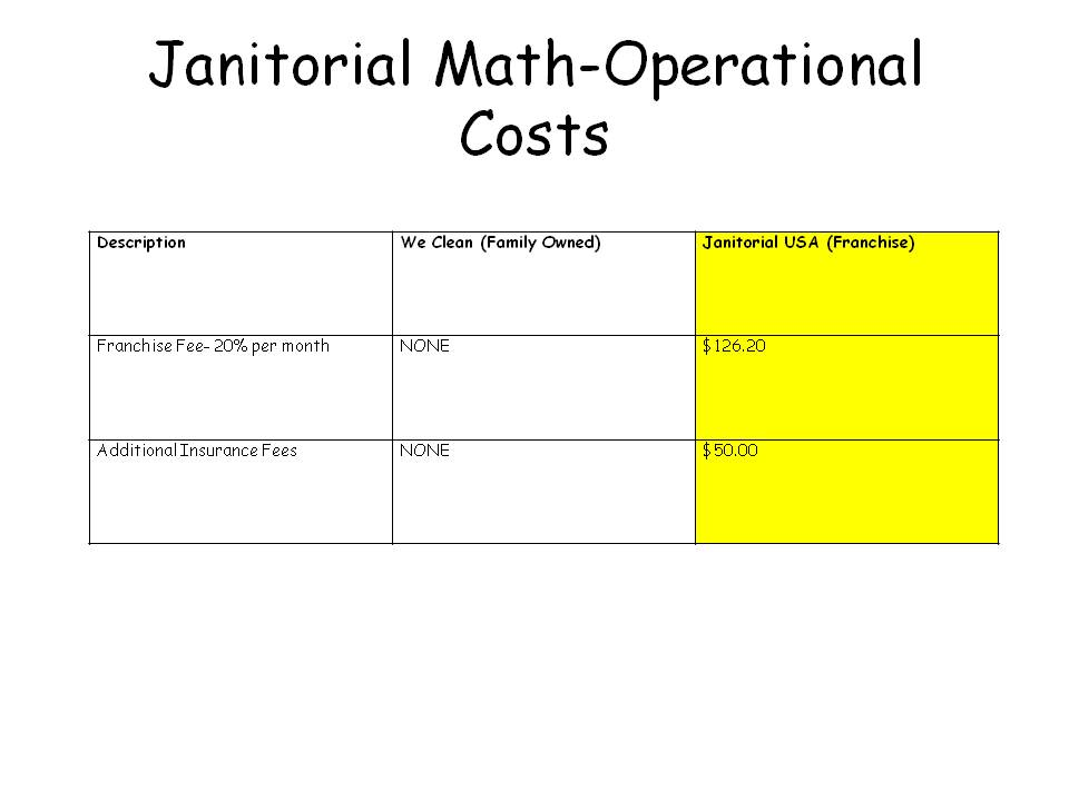 Chart showing the additional operational costs that janitorial franchise owners have.