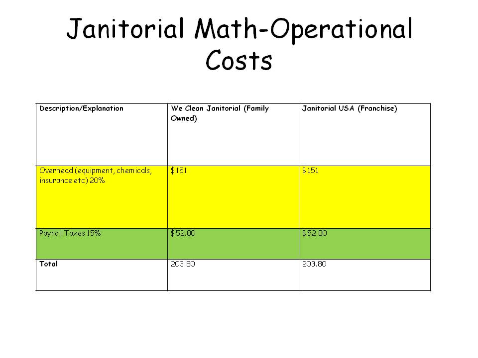 Chart comparing pricing between independently owned janitorial services and franchises with operational costs.